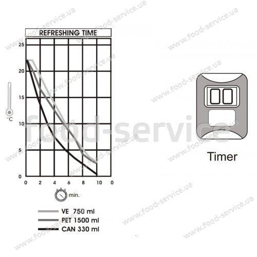 Экспресс охладитель бутылок FAST CHILLER TT3X
