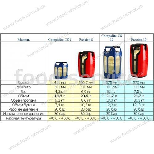 Взрывобезопасный газовый баллон Passion 10 24,7 л